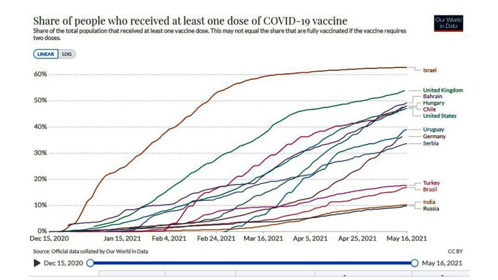 Hungary is also ahead of the United States in vaccination